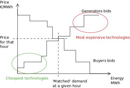 market_bids_curves